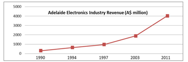 Compound annual growth rate of revenue was 13%, from 1990, or 13 times over 20 years.
